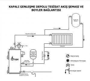 Katı yakıtlı kazan bağlantı şeması